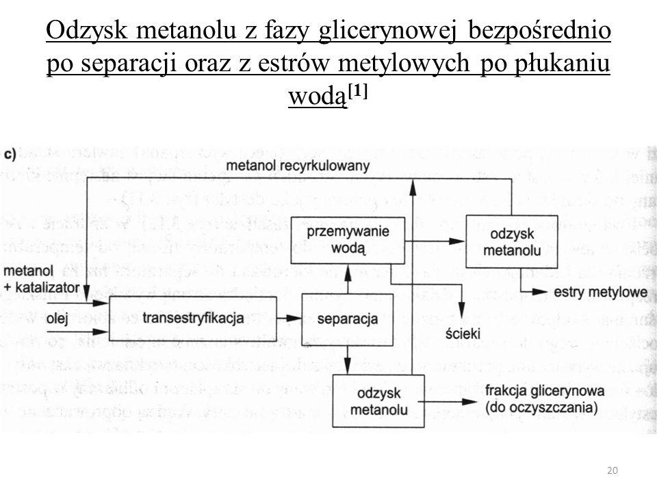Odzysk metanolu z fazy glicerynowej bezpośrednio po separacji oraz z estrów metylowych po płukaniu wodą[1]